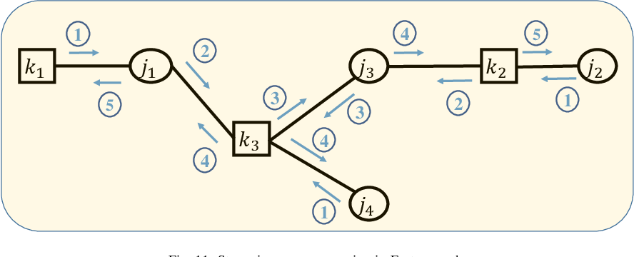 Figure 3 for A Tutorial to Sparse Code Multiple Access