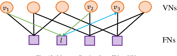 Figure 4 for A Tutorial to Sparse Code Multiple Access