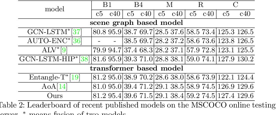 Figure 4 for Image Captioning through Image Transformer