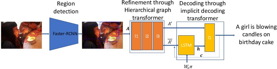 Figure 3 for Image Captioning through Image Transformer