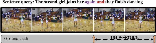 Figure 1 for Fine-grained Iterative Attention Network for TemporalLanguage Localization in Videos