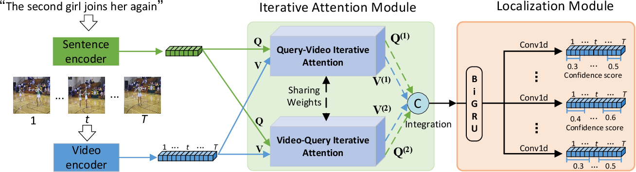 Figure 3 for Fine-grained Iterative Attention Network for TemporalLanguage Localization in Videos