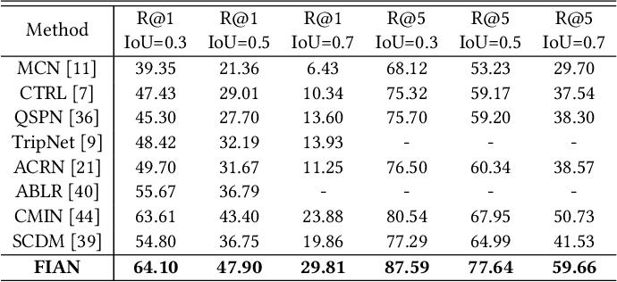 Figure 2 for Fine-grained Iterative Attention Network for TemporalLanguage Localization in Videos