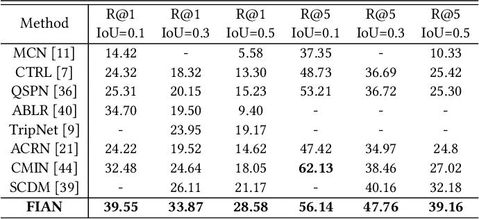 Figure 4 for Fine-grained Iterative Attention Network for TemporalLanguage Localization in Videos