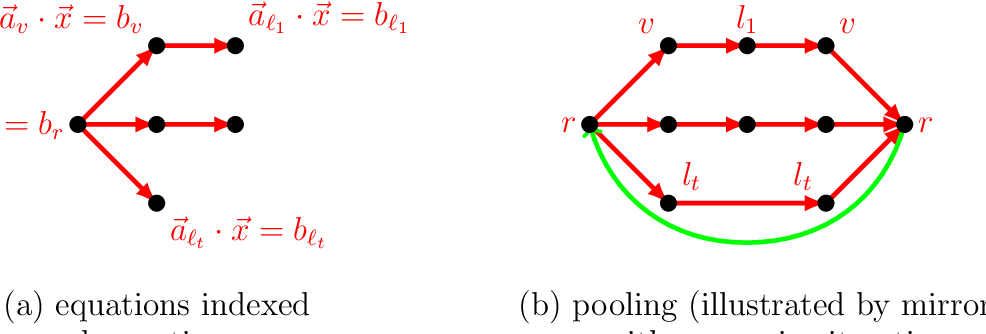 Figure 1 for A Kaczmarz Algorithm for Solving Tree Based Distributed Systems of Equations