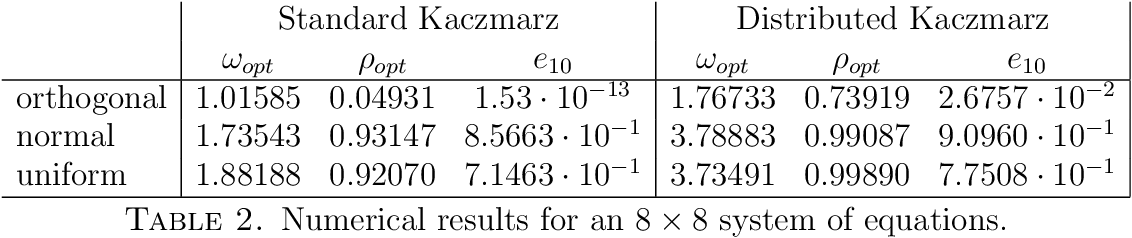 Figure 4 for A Kaczmarz Algorithm for Solving Tree Based Distributed Systems of Equations
