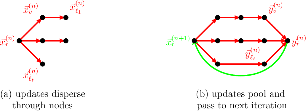 Figure 3 for A Kaczmarz Algorithm for Solving Tree Based Distributed Systems of Equations