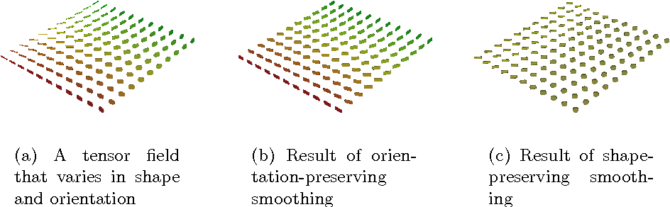 Fig. 3. Mean Curvature Motion-like smoothing of a synthetic data set (t = 250). Customizing the structure tensor allows to select which features should be preserved