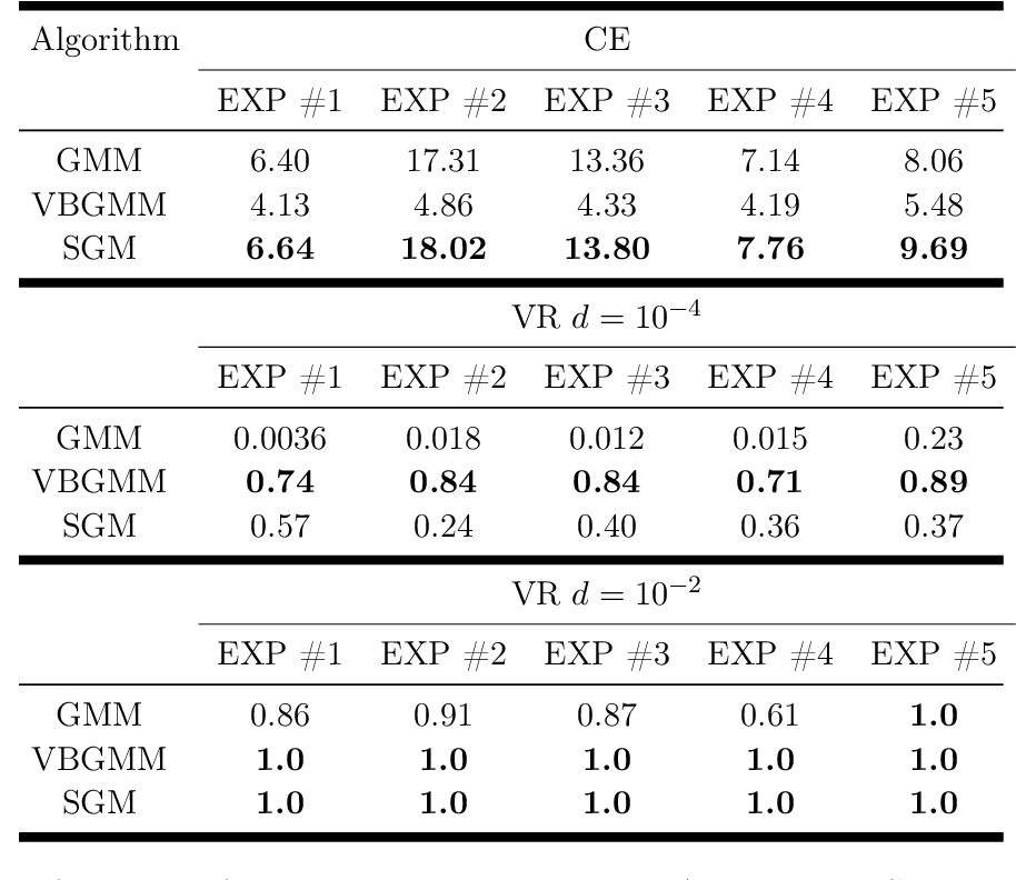 Figure 4 for Information Theoretic Structured Generative Modeling