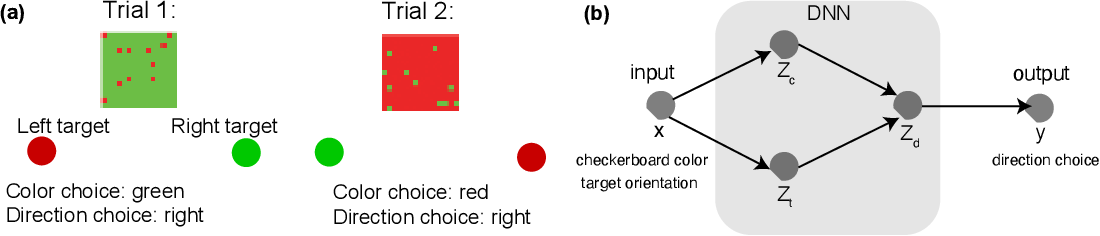 Figure 1 for Usable Information and Evolution of Optimal Representations During Training