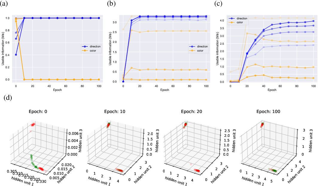 Figure 2 for Usable Information and Evolution of Optimal Representations During Training