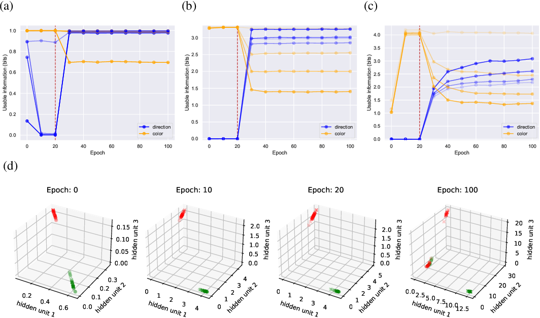 Figure 3 for Usable Information and Evolution of Optimal Representations During Training
