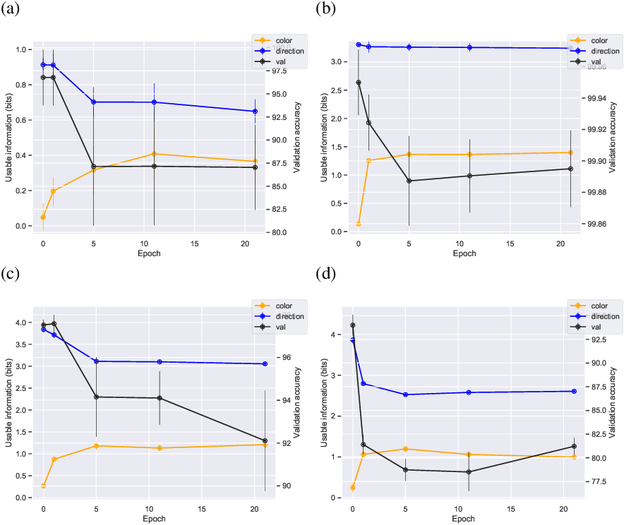 Figure 4 for Usable Information and Evolution of Optimal Representations During Training