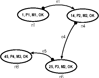 how to detect semantic errors java