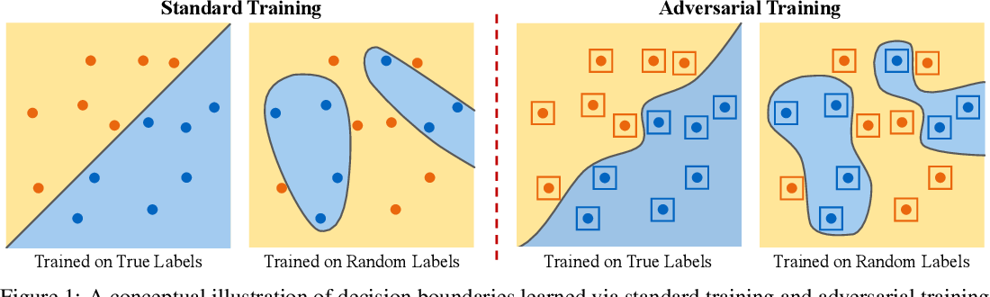 Figure 1 for Exploring Memorization in Adversarial Training