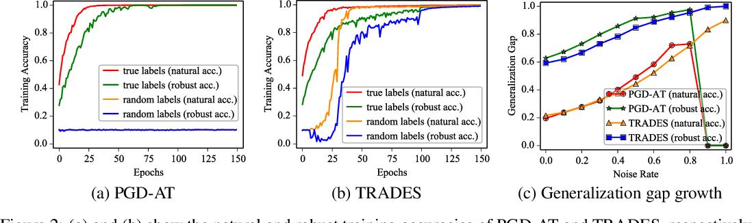 Figure 3 for Exploring Memorization in Adversarial Training
