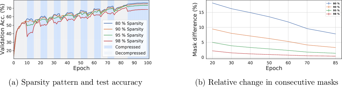 Figure 3 for AC/DC: Alternating Compressed/DeCompressed Training of Deep Neural Networks