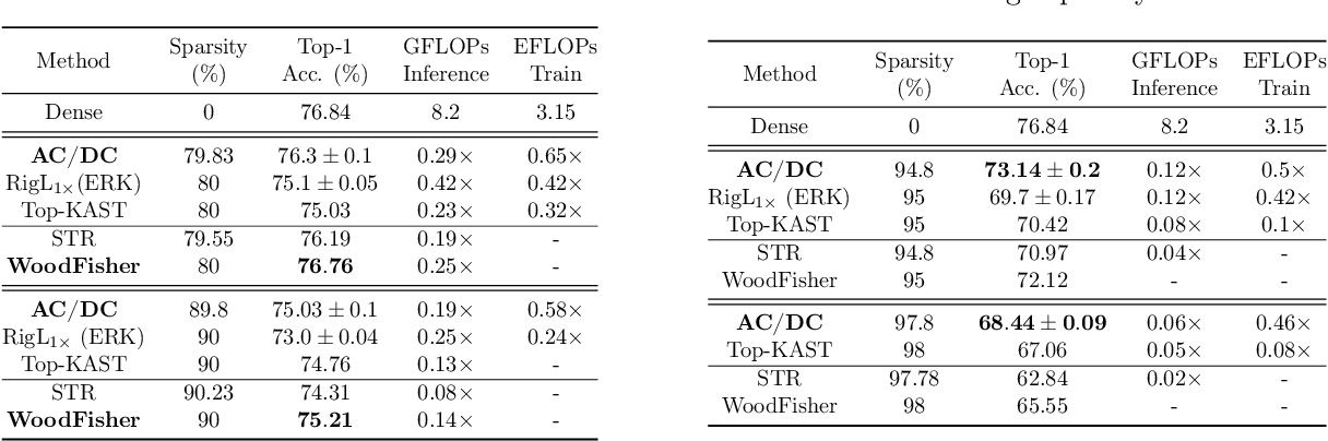 Figure 4 for AC/DC: Alternating Compressed/DeCompressed Training of Deep Neural Networks