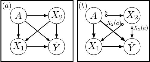 Figure 2 for Causal Reasoning for Algorithmic Fairness