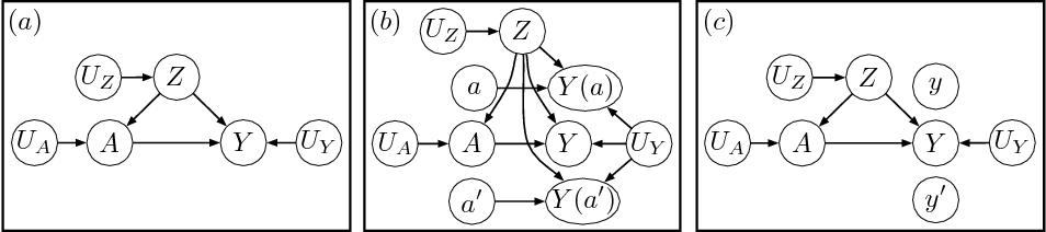 Figure 1 for Causal Reasoning for Algorithmic Fairness