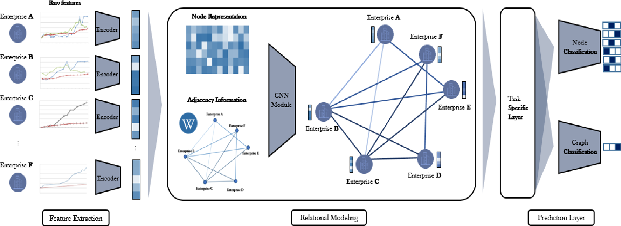 Figure 1 for HATS: A Hierarchical Graph Attention Network for Stock Movement Prediction