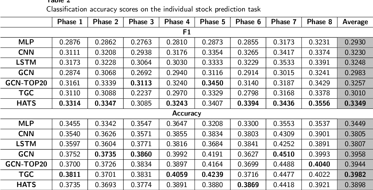 Figure 4 for HATS: A Hierarchical Graph Attention Network for Stock Movement Prediction