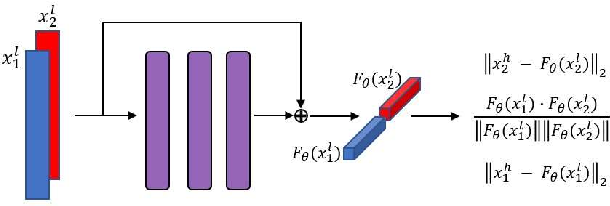Figure 1 for Siamese x-vector reconstruction for domain adapted speaker recognition