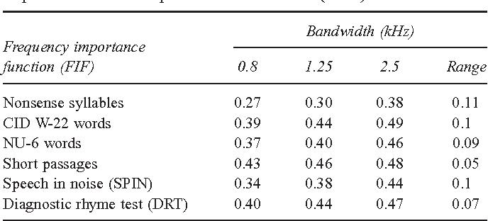 sentence perception in listening conditions having similar speech