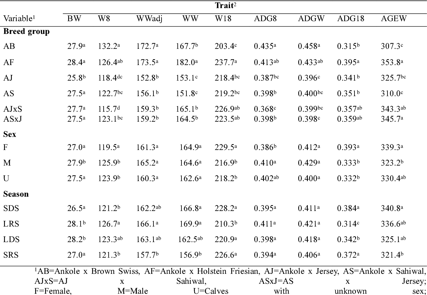 Table IV from Growth traits of crossbreds of Ankole with