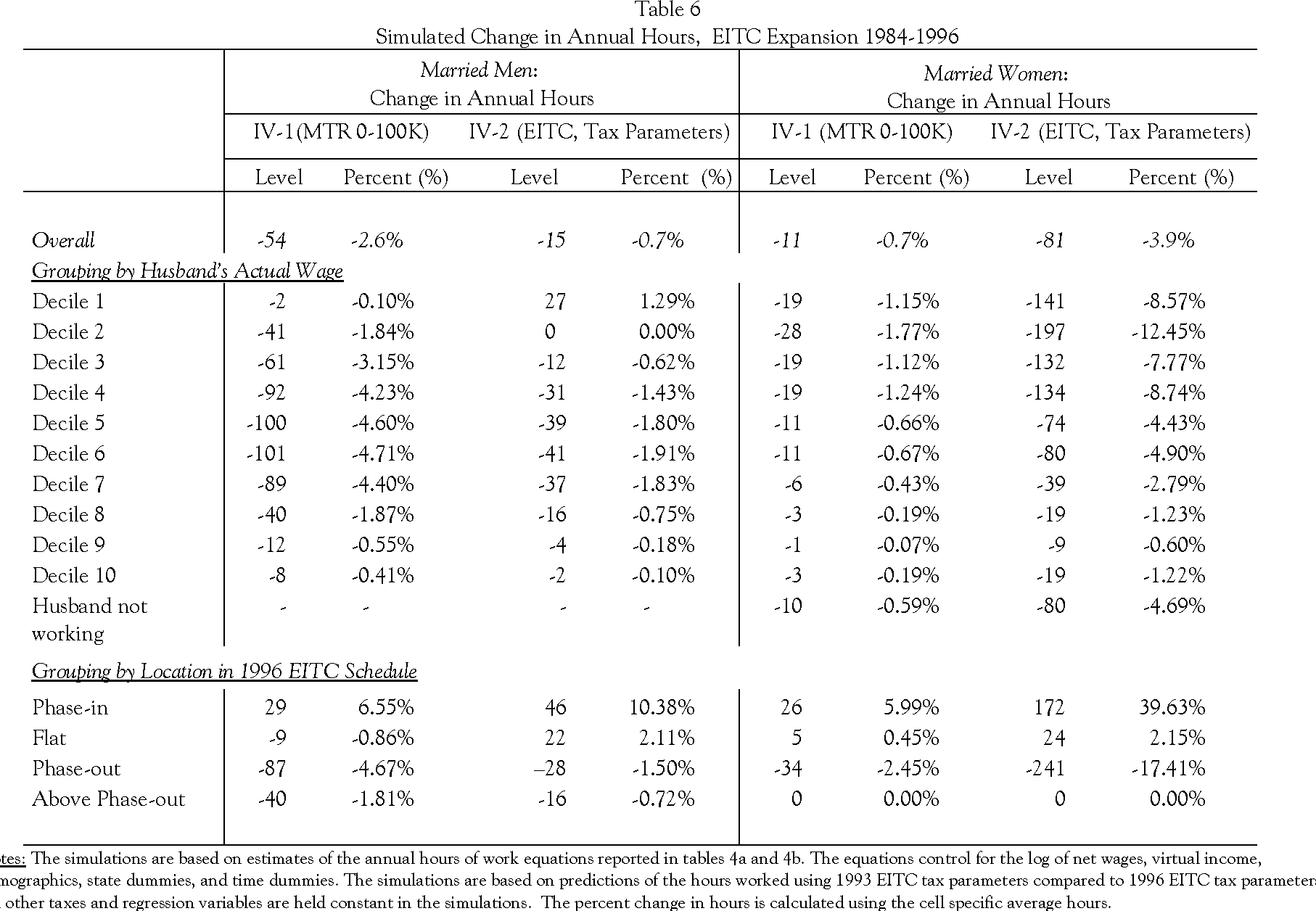 Table 4 from the hours of work response of married couples for 08 tax table