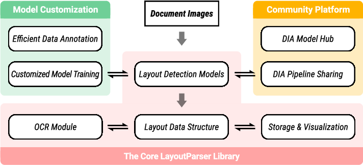 Figure 1 for LayoutParser: A Unified Toolkit for Deep Learning Based Document Image Analysis