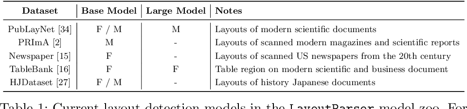 Figure 2 for LayoutParser: A Unified Toolkit for Deep Learning Based Document Image Analysis