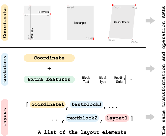 Figure 3 for LayoutParser: A Unified Toolkit for Deep Learning Based Document Image Analysis