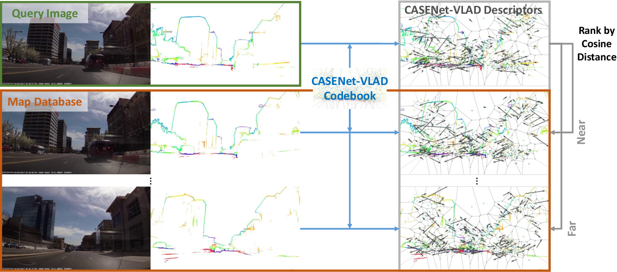 Figure 3 for VLASE: Vehicle Localization by Aggregating Semantic Edges