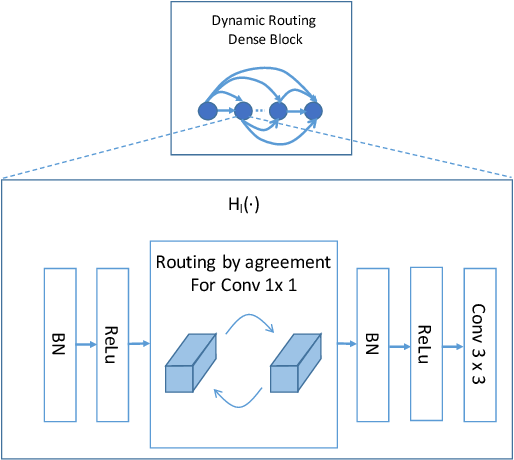 Figure 1 for Dynamic Routing on Deep Neural Network for Thoracic Disease Classification and Sensitive Area Localization