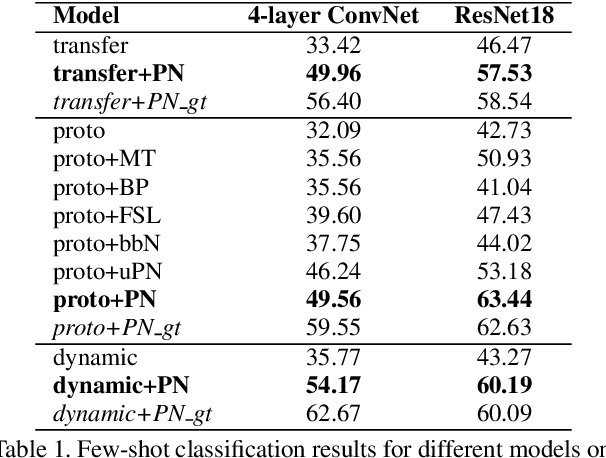 Figure 2 for Revisiting Pose-Normalization for Fine-Grained Few-Shot Recognition