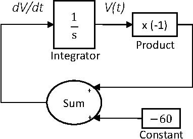 Figure 1 for SIM-CE: An Advanced Simulink Platform for Studying the Brain of Caenorhabditis elegans