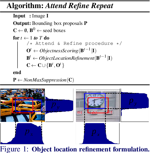 Figure 1 for Attend Refine Repeat: Active Box Proposal Generation via In-Out Localization