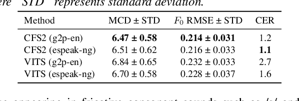 Figure 2 for ESPnet2-TTS: Extending the Edge of TTS Research