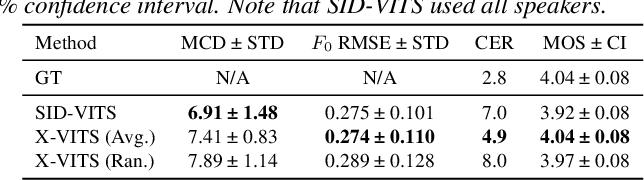 Figure 4 for ESPnet2-TTS: Extending the Edge of TTS Research