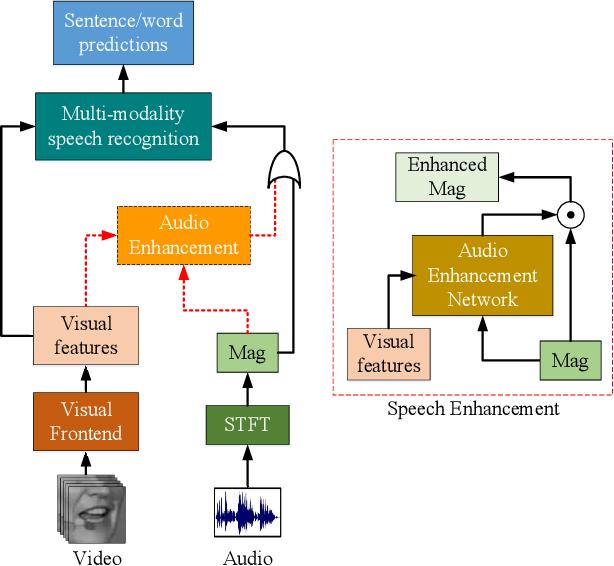 Figure 1 for Discriminative Multi-modality Speech Recognition