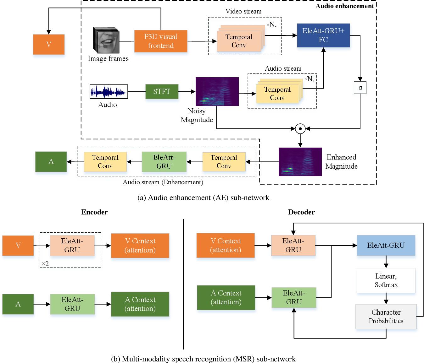 Figure 3 for Discriminative Multi-modality Speech Recognition
