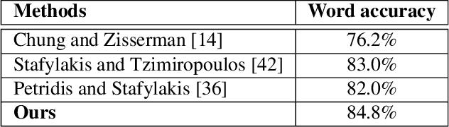 Figure 2 for Discriminative Multi-modality Speech Recognition