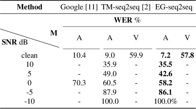 Figure 4 for Discriminative Multi-modality Speech Recognition
