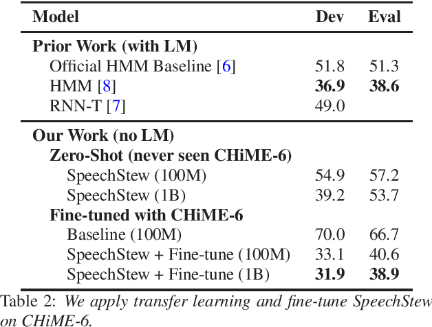 Figure 2 for SpeechStew: Simply Mix All Available Speech Recognition Data to Train One Large Neural Network