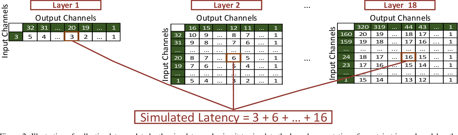 Figure 3 for CompactNet: Platform-Aware Automatic Optimization for Convolutional Neural Networks