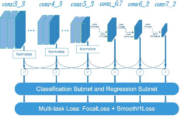 Figure 1 for MSFD:Multi-Scale Receptive Field Face Detector