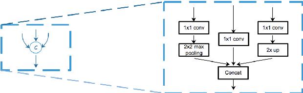 Figure 2 for MSFD:Multi-Scale Receptive Field Face Detector