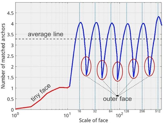 Figure 4 for MSFD:Multi-Scale Receptive Field Face Detector
