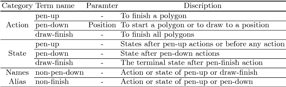 Figure 2 for Outline Objects using Deep Reinforcement Learning